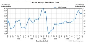 6 Yr Comparison / Gas Prices